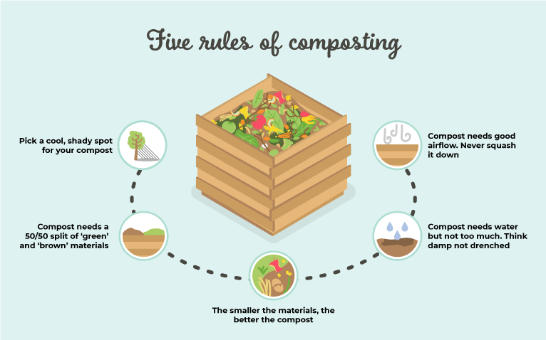 The 5 rules of composting