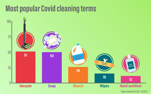 Popular cleaning terms